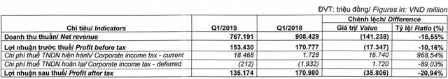 Ngừng kinh doanh MSD và Eugica, lãi ròng quý 1 Dược Hậu Giang giảm 21% về 135 tỷ đồng - Ảnh 1.