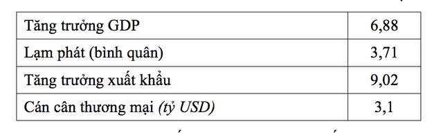 Kinh tế Việt Nam 9 tháng cuối năm: Đối mặt không ít thách thức và sẽ bị tác động bởi những yếu tố này - Ảnh 3.
