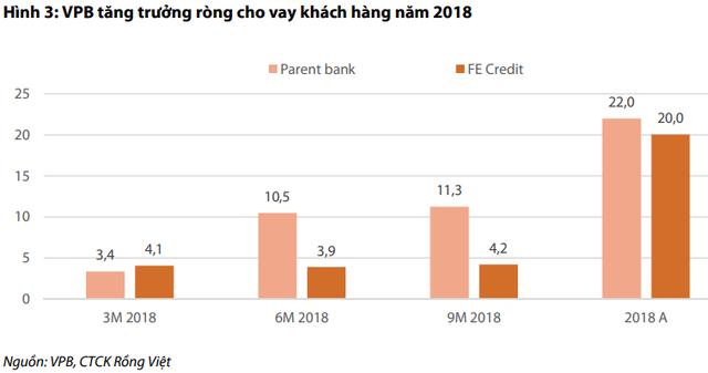 FE Credit tăng trưởng chậm lại, VPBank sẽ xoay sở thế nào? - Ảnh 1.