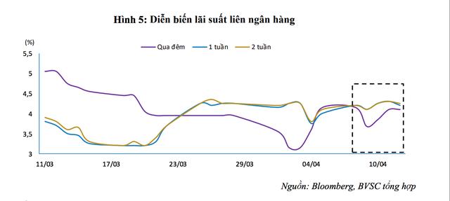 Lãi suất liên ngân hàng bật tăng, thanh khoản chưa thực sự ổn định - Ảnh 1.
