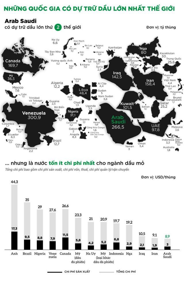 [Infographic] Những quốc gia có dự trữ dầu lớn nhất thế giới - Ảnh 1.