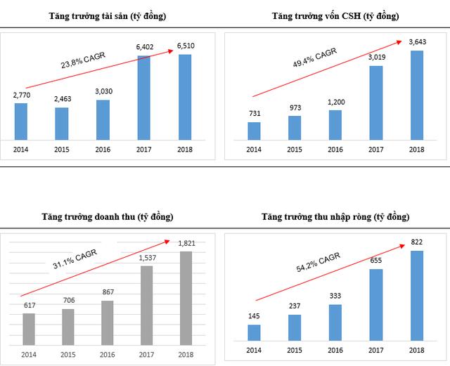 Chứng khoán Bản Việt (VCSC): Lợi nhuận trước thuế cả năm đạt 1.011 tỷ đồng năm 2018, đặt mục tiêu tiếp tục nằm trong các công ty có thị phần lớn nhất HSX năm 2019 - Ảnh 2.