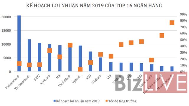 """Thêm nhiều ứng viên ngân hàng Việt triển vọng vào """"Câu lạc bộ 10.000 tỷ"""" lợi nhuận - Ảnh 1."""