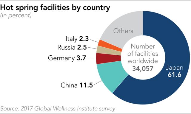 Bồn tắm nóng kiểu Nhật - các loại hình kinh doanh độc đáo đang nở rộ khắp châu Á, có tiềm năng phát triển thành thị trường 77 tỷ USD - Ảnh 2.