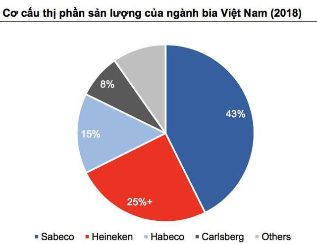 VCSC: ThaiBev sẽ khai thác nhiều giá trị cho Sabeco, tốc độ tăng trưởng kép đạt 20% trong 3 năm tới - Ảnh 1.