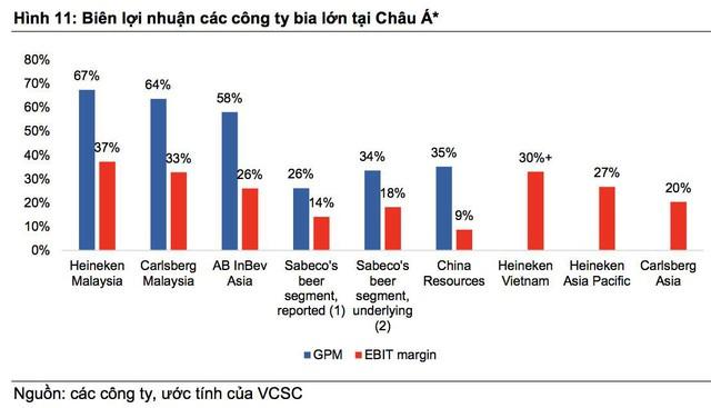 VCSC: ThaiBev sẽ khai thác nhiều giá trị cho Sabeco, tốc độ tăng trưởng kép đạt 20% trong 3 năm tới - Ảnh 2.