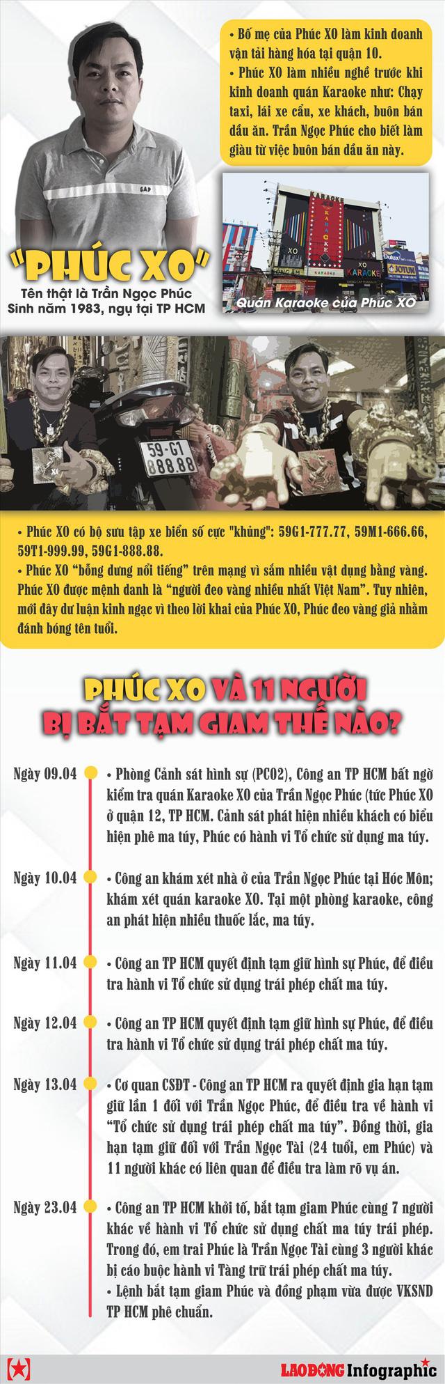 Infographic: Phúc XO và 11 người bị bắt tạm giam thế nào? - Ảnh 1.