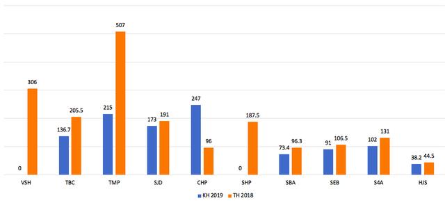 Quý 1/2019, doanh nghiệp thuỷ điện đồng loạt báo lãi sụt giảm - Ảnh 1.