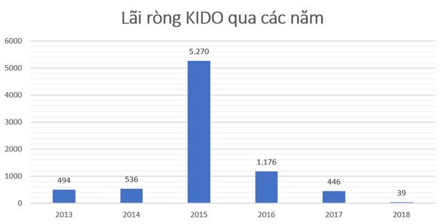 KIDO vẫn tìm hướng đi sau 3 năm bán mảng bánh kẹo - Ảnh 2.