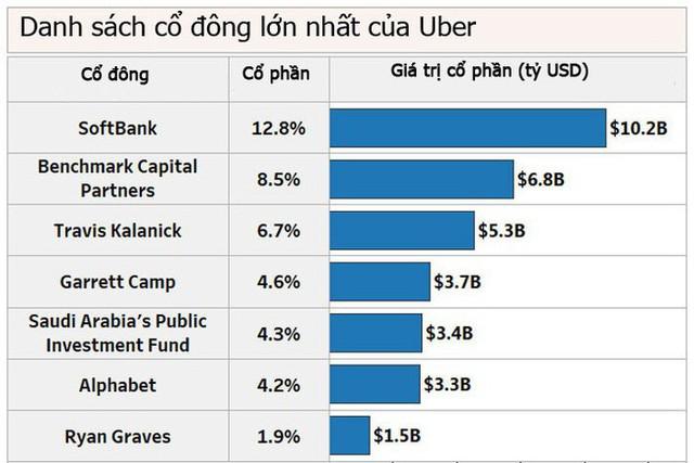 """Cổ đông Uber """"bỏ túi"""" bao nhiêu trong vụ IPO sắp tới? - Ảnh 1."""