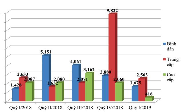 Infographic: Diễn biến lạ của thị trường BĐS nhà ở Hà Nội 3 tháng đầu năm 2019 - Ảnh 3.