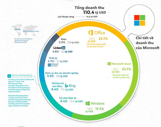 [Infographic] 5 ông lớn ngành công nghệ kiếm hàng tỷ USD từ đâu? - Ảnh 5.