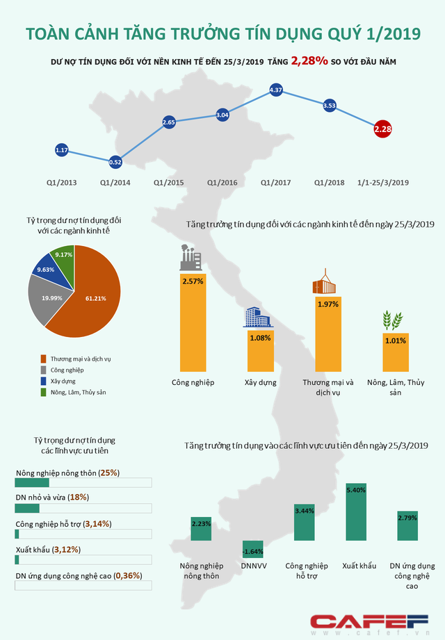 [Infographic] Toàn cảnh tăng trưởng tín dụng quý 1/2019 - Ảnh 1.