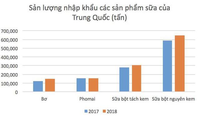 Sữa Việt Nam chuẩn bị được xuất khẩu chính ngạch sang Trung Quốc: Cuộc chơi mới của Vinamilk, TH True Milk và ...Masan - Ảnh 1.