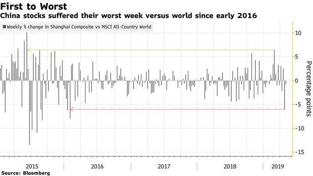 Những rủi ro đang bủa vây thị trường chứng khoán Trung Quốc - Ảnh 1.
