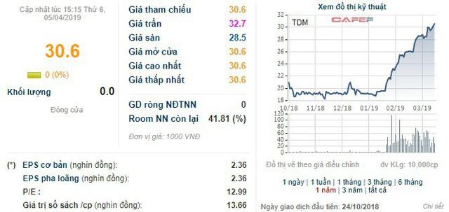 Nước Thủ Dầu Một (TDM) chào bán 14,5 triệu cổ phiếu tăng vốn điều lệ - Ảnh 1.