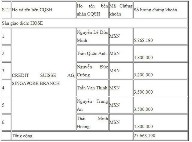 Credit Suisse vừa trao tay số cổ phiếu Masan Group trị giá khoảng 2.400 tỷ đồng - Ảnh 1.