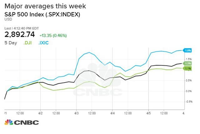 Chứng khoán Mỹ 5/4: Các chỉ số lớn ghi nhận đà tăng 2 tuần liên tiếp nhờ số liệu việc làm khả quan - Ảnh 1.