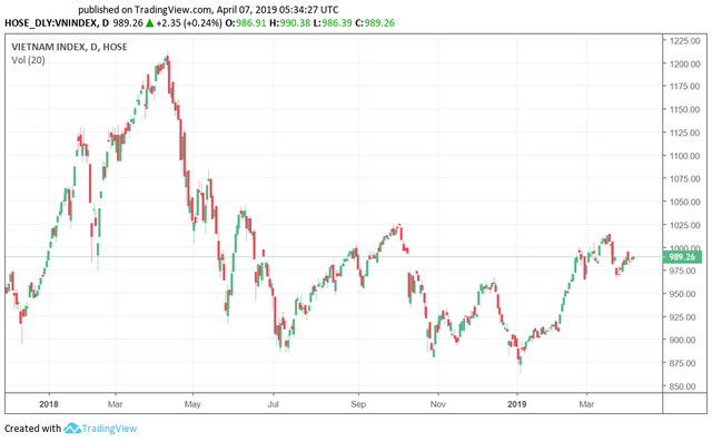 Tuần 8-12/4: Tâm điểm cổ phiếu dầu khí, VN-Index thử thách lại vùng 1.000 điểm - Ảnh 3.
