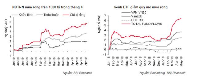 Tỷ trọng giá trị giao dịch nhà đầu tư ngoại thấp nhất từ tháng 1/2018 - Ảnh 2.