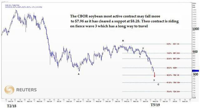 Thị trường ngày 11/5: Giá ngũ cốc giảm sâu; dầu và sắt thép hồi phục - Ảnh 2.