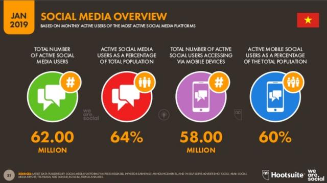[Infographic] Người Việt sử dụng Internet, thiết bị điện tử, mạng xã hội nhiều như thế nào? - Ảnh 6.