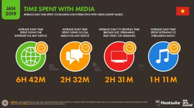 [Infographic] Người Việt sử dụng Internet, thiết bị điện tử, mạng xã hội nhiều như thế nào? - Ảnh 2.
