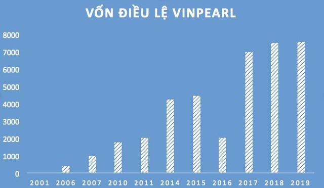 Vinpearl thu về 14.000 tỷ từ khách sạn và bán biệt thự biển, gần 17.000 người không cần bằng đại học vẫn có lương gần 10 triệu/tháng - Ảnh 2.