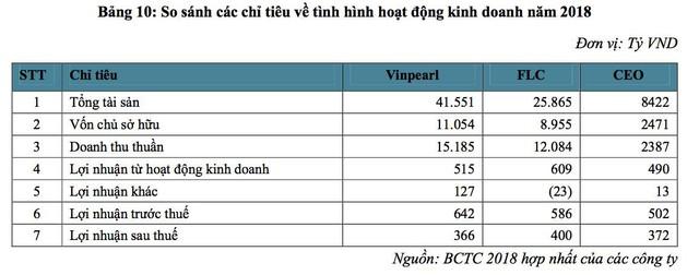 Vinpearl thu về 14.000 tỷ từ khách sạn và bán biệt thự biển, gần 17.000 người chưa cần chỉ bằng đại học vẫn có lương gần 10 triệu/tháng - Ảnh 5.