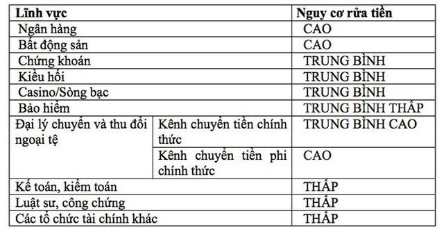 Nguy cơ rửa tiền lĩnh vực ngân hàng, bất động sản Việt Nam ở mức cao - Ảnh 1.