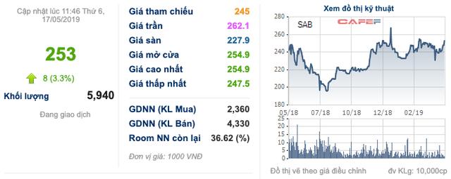 2 cổ phiếu bia Sabeco, Habeco tăng mạnh giữ sắc xanh cho VN-Index - Ảnh 1.