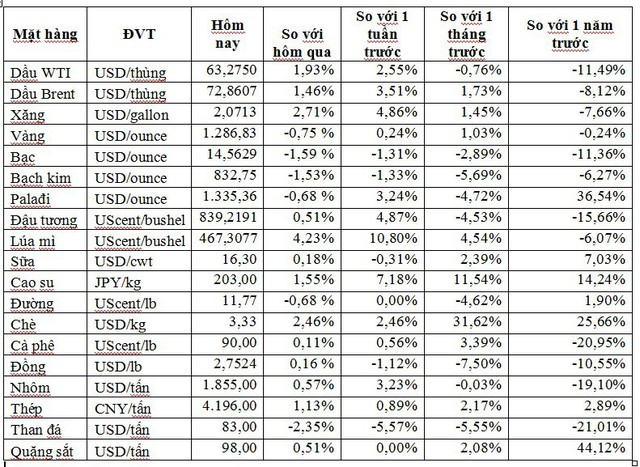 Thị trường ngày 17/5: Giá dầu vẫn tăng mạnh, quặng sắt cao nhất kể từ năm 2013 - Ảnh 1.
