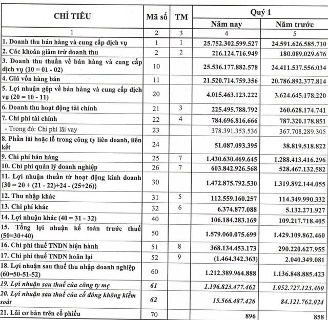 Trước thềm niêm yết HoSE, Vietnam Airlines báo lãi 1.212 tỷ đồng trong quý 1 - Ảnh 1.