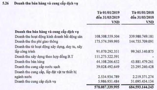 Quý 1/2019, công ty mẹ CII chịu lỗ 5,5 tỷ đồng - Ảnh 1.