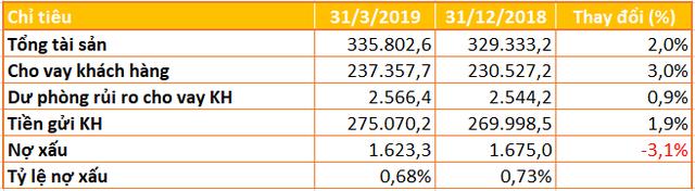 ACB báo lãi trước thuế quý I hơn 1.700 tỷ đồng, nợ xấu giảm về 0,68% - Ảnh 2.