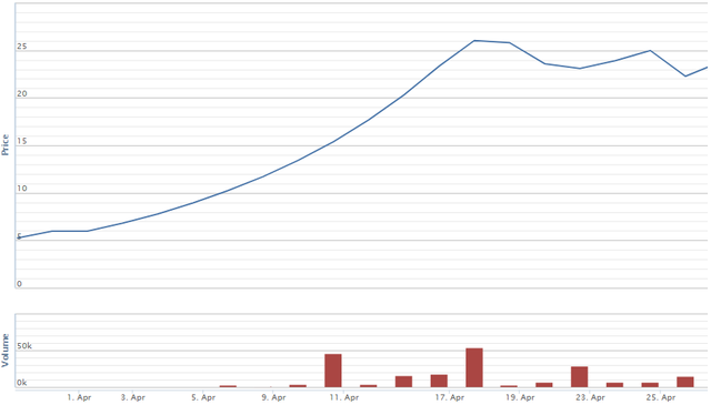 Tháng 4: Cổ phiếu tí hon tăng 10 lần, nhóm dầu khí bứt phá  - Ảnh 5.