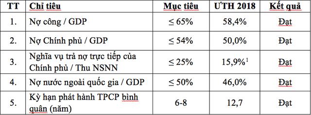 Nợ công Việt Nam xuống mức thấp nhất từ năm 2015 - Ảnh 1.