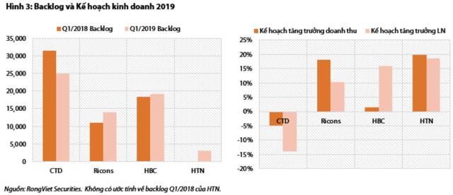 Động lực nào giúp cổ phiếu ngành xây dựng tăng trưởng trong năm 2019? - Ảnh 3.