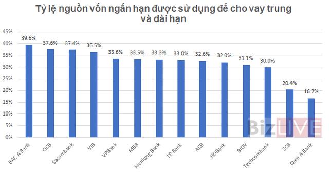 [Chart] Các ngân hàng đang có tỷ lệ sử dụng vốn ngắn hạn cho vay trung dài hạn như thế nào? - Ảnh 1.