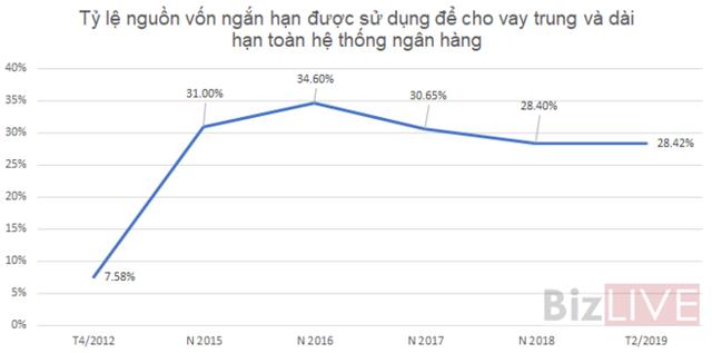 [Chart] Các ngân hàng đang có tỷ lệ sử dụng vốn ngắn hạn cho vay trung dài hạn như thế nào? - Ảnh 2.