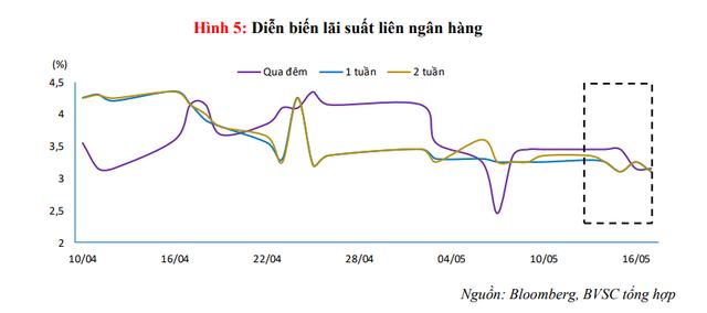 NHNN hút ròng hơn 22.700 tỷ đồng khỏi thị trường