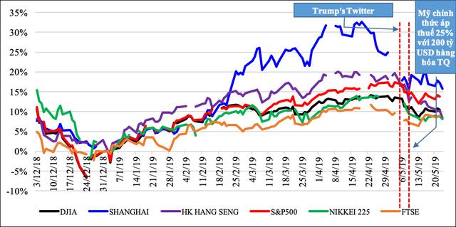 Chiến tranh thương mại Mỹ - Trung tác động thế nào đến thị trường tài chính, chứng khoán, tiền tệ Việt Nam? - Ảnh 1.