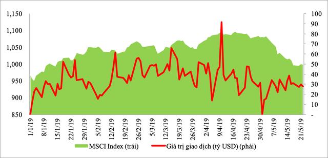 Chiến tranh thương mại Mỹ - Trung tác động thế nào đến thị trường tài chính, chứng khoán, tiền tệ Việt Nam? - Ảnh 2.