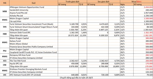 Chuyển động quỹ đầu tư tuần 20-26/5: Dragon Capital tiếp tục bán cổ phiếu - Ảnh 1.