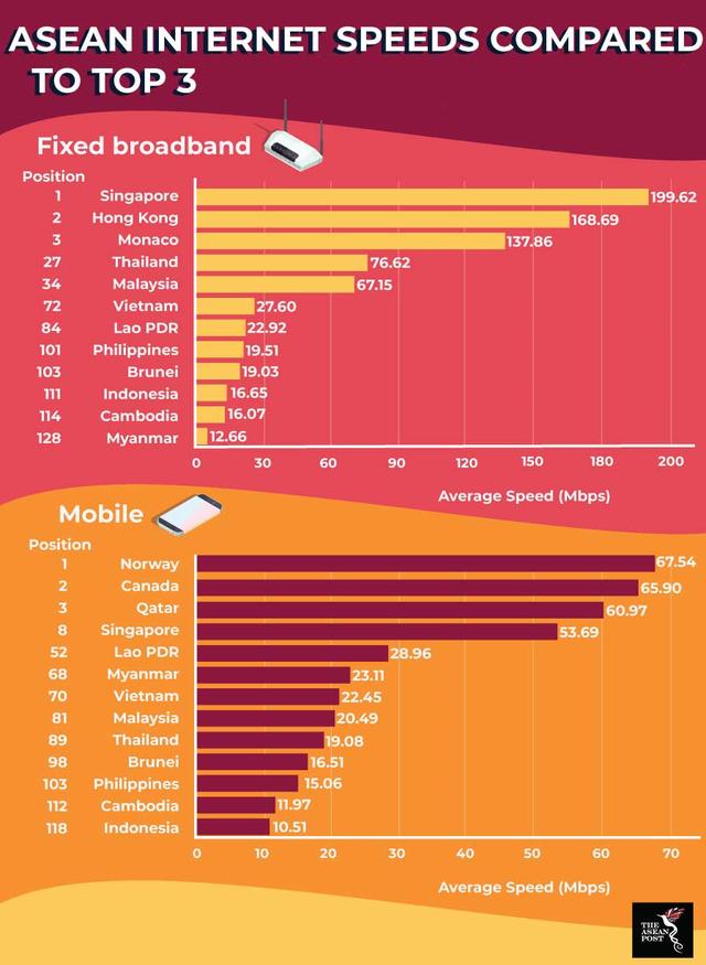 The ASEAN Post: Tốc độ Internet Mobile của Việt Nam thấp hơn Lào? - Ảnh 1.