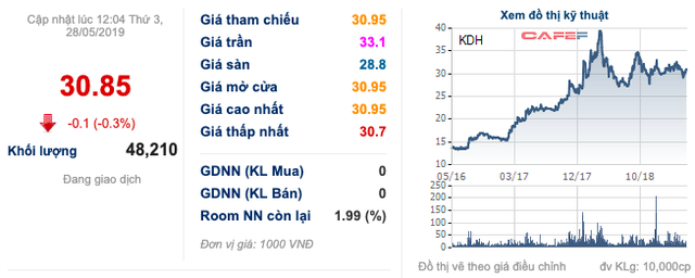 Nhà Khang Điền (KDH): Dragon Capital tiếp tục rót thêm 450 tỷ thông qua trái phiếu - Ảnh 1.