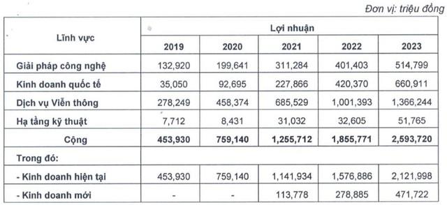 Samsung SDS muốn sở hữu gần 25% vốn CMC Group (CMG) - Ảnh 1.