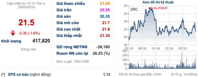 Vinachem đấu giá nhóm săm lốp: SRC đã kín chỗ, DRC không bóng một người mua - Ảnh 1.