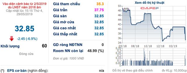 Sau năm 2018 thua lỗ, Đại Thiên Lộc đặt mục tiêu có lãi 38 tỷ đồng - Ảnh 1.