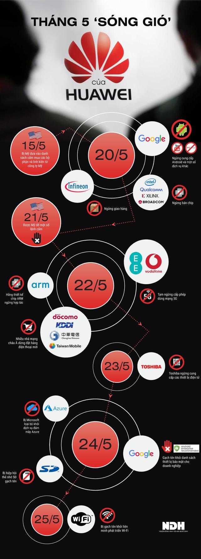 [Infographic] Tháng 5 sóng gió của Huawei - Ảnh 1.